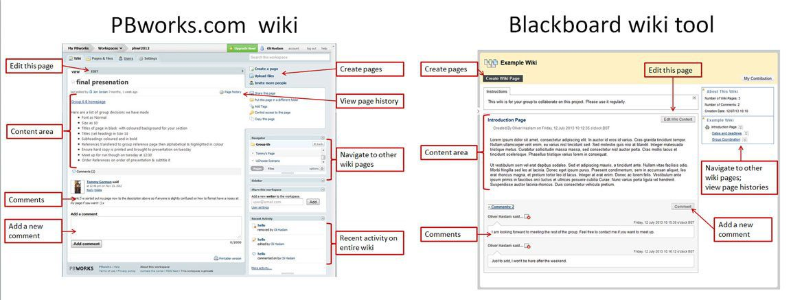 Diagram showing comparison of PBworks and Blackboard wikis